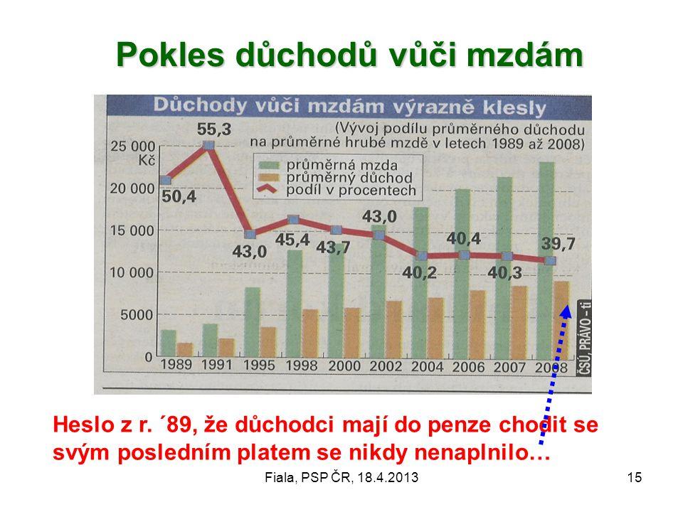 Pokles důchodů vůči mzdám