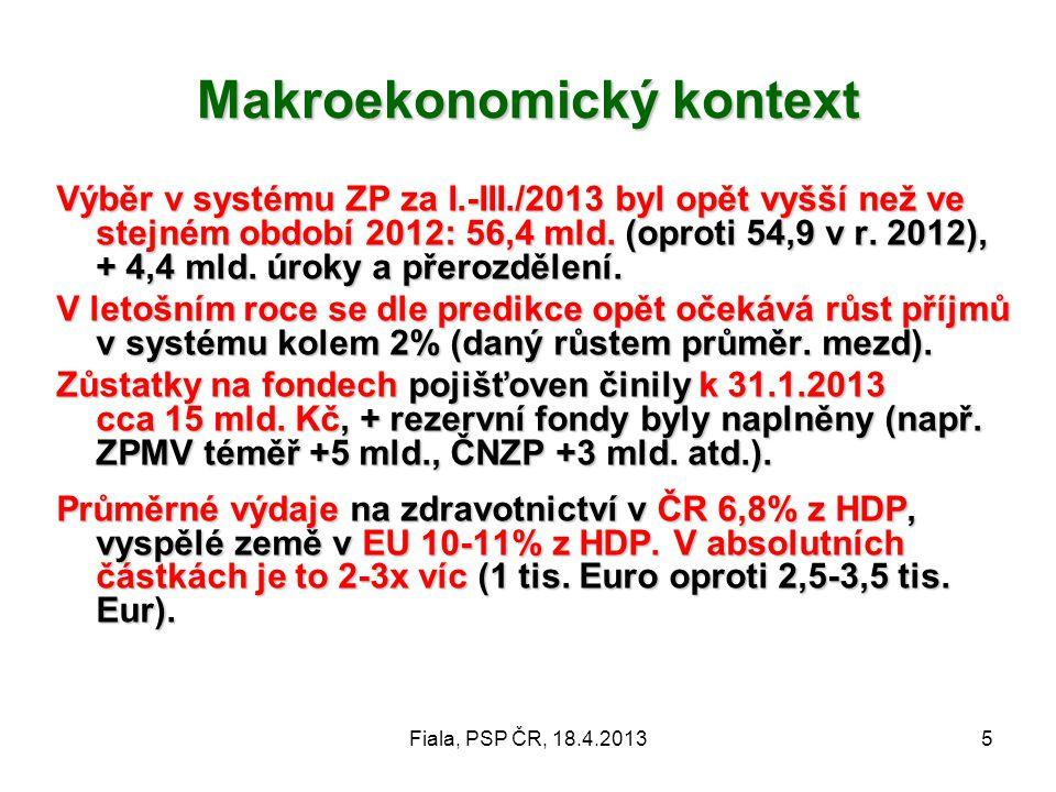 Makroekonomický kontext