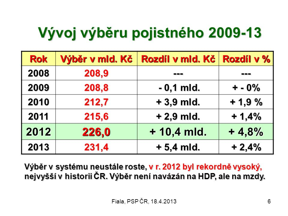 Vývoj výběru pojistného 2009-13