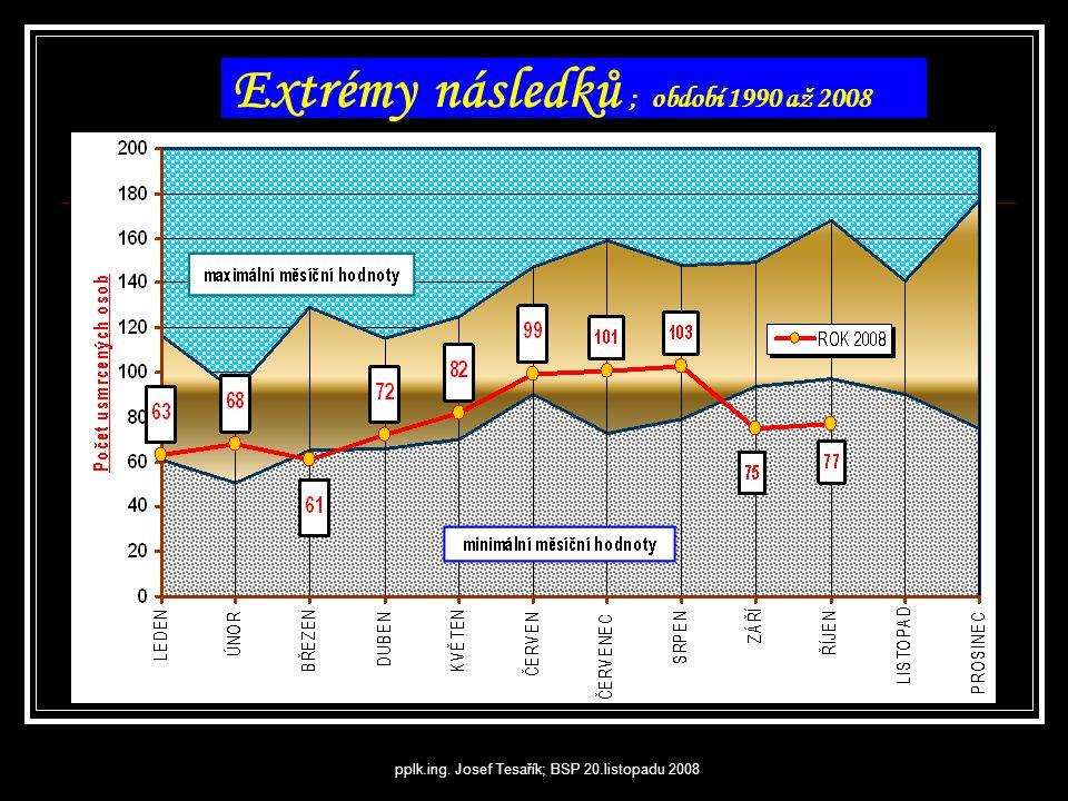 Extrémy následků ; období 1990 až 2008