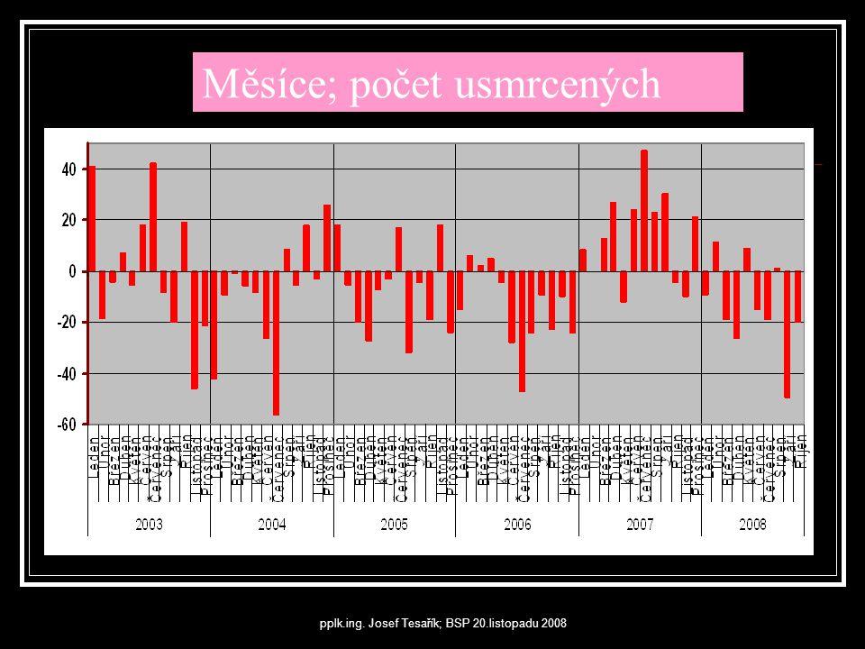Měsíce; počet usmrcených