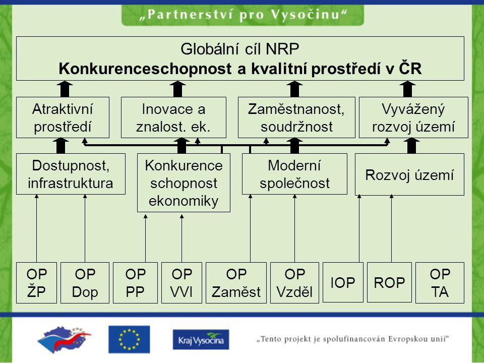 Konkurenceschopnost a kvalitní prostředí v ČR