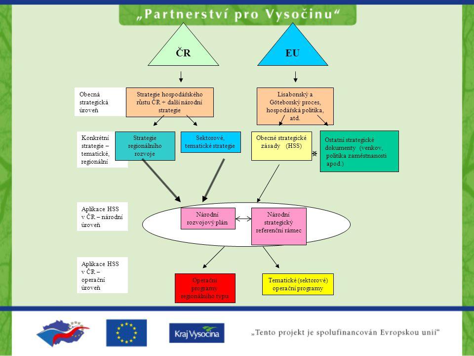 ČR EU Obecná strategická úroveň