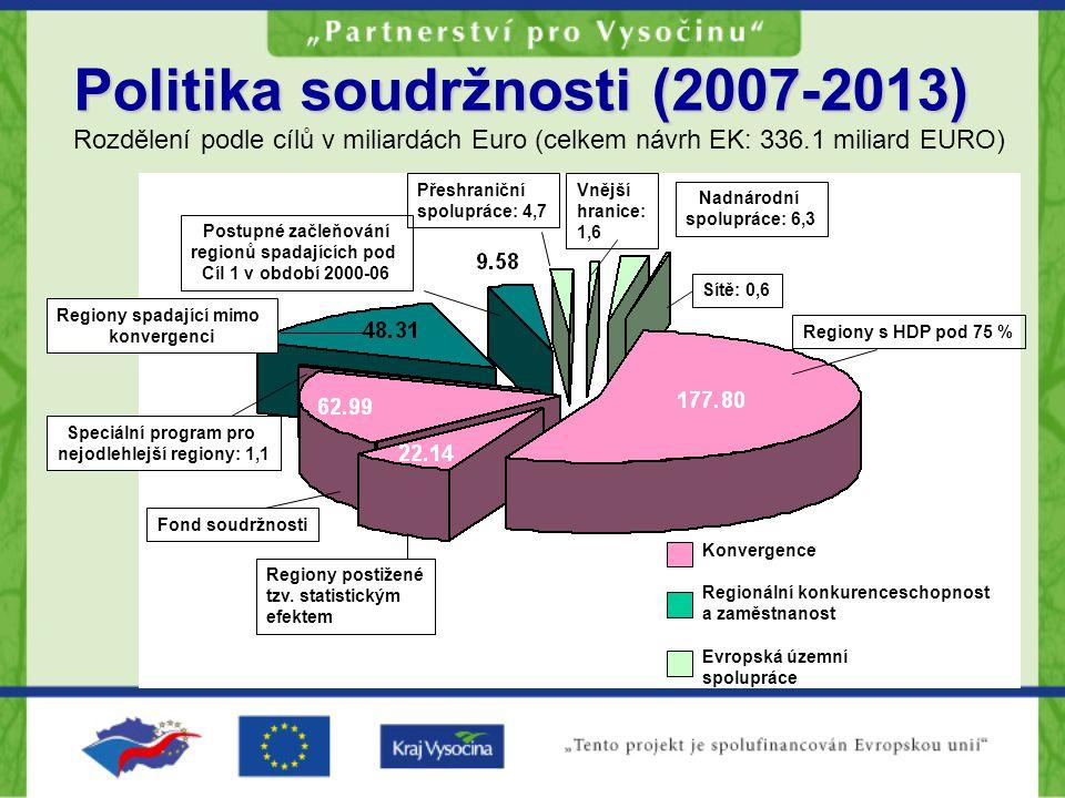Politika soudržnosti (2007-2013)