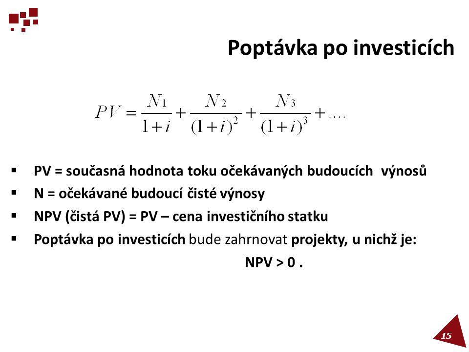 Poptávka po investicích
