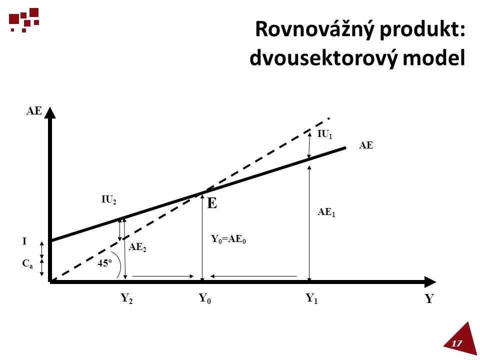 Rovnovážný produkt: dvousektorový model
