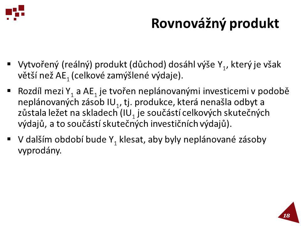 Rovnovážný produkt Vytvořený (reálný) produkt (důchod) dosáhl výše Y1, který je však větší než AE1 (celkové zamýšlené výdaje).
