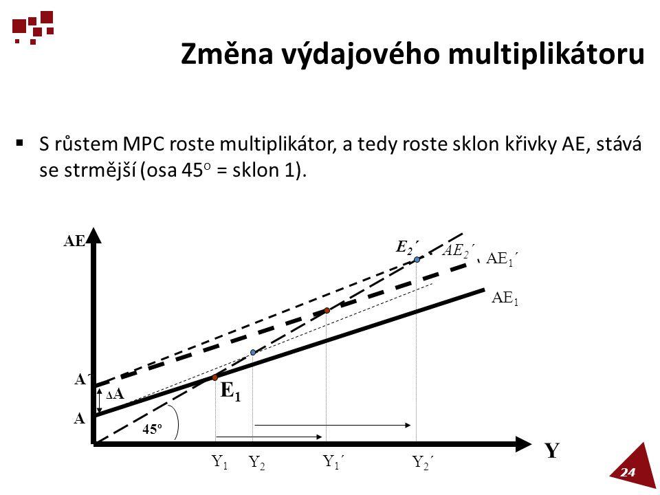 Změna výdajového multiplikátoru