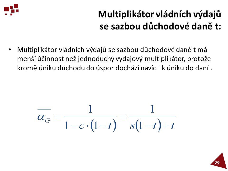 Multiplikátor vládních výdajů se sazbou důchodové daně t: