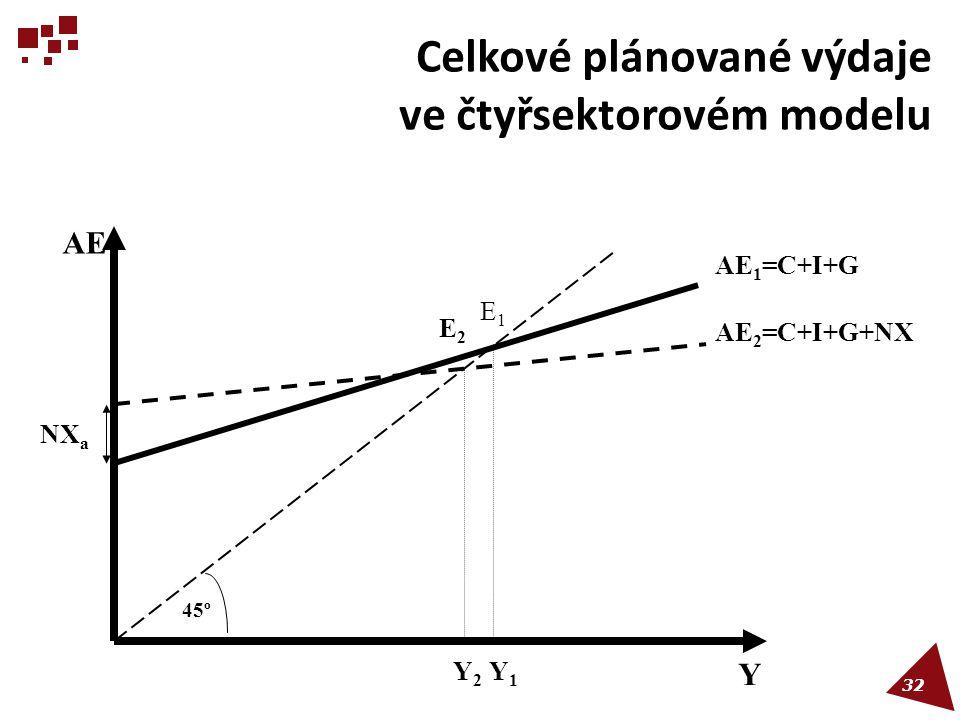 Celkové plánované výdaje ve čtyřsektorovém modelu