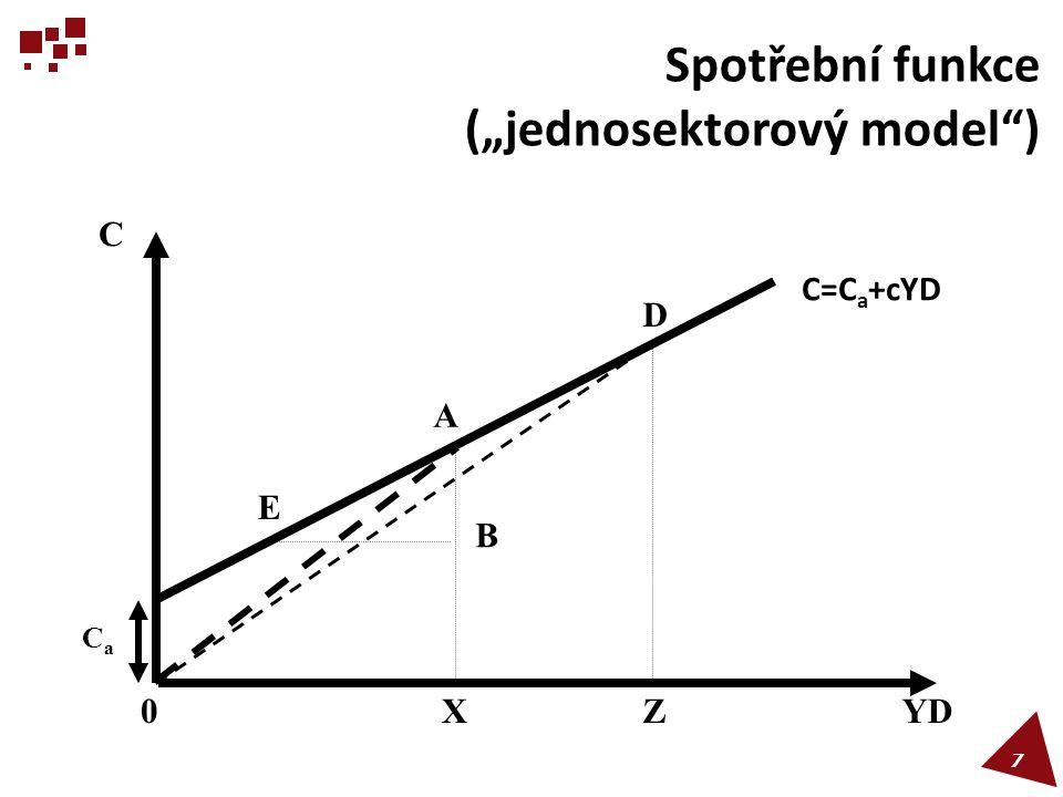 """Spotřební funkce (""""jednosektorový model )"""