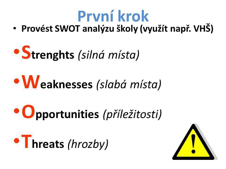 Strenghts (silná místa) Weaknesses (slabá místa)