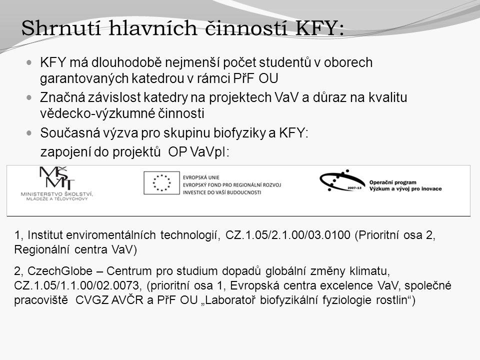 Shrnutí hlavních činností KFY: