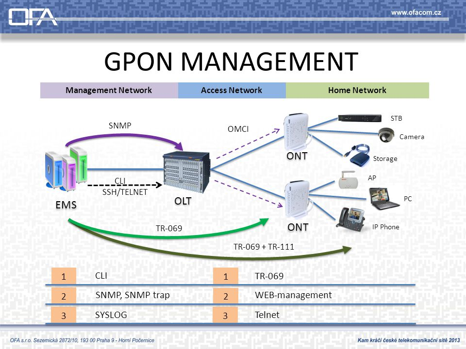 GPON MANAGEMENT ONT EMS OLT ONT 3 2 SNMP, SNMP trap 1 CLI SYSLOG 3 2 1