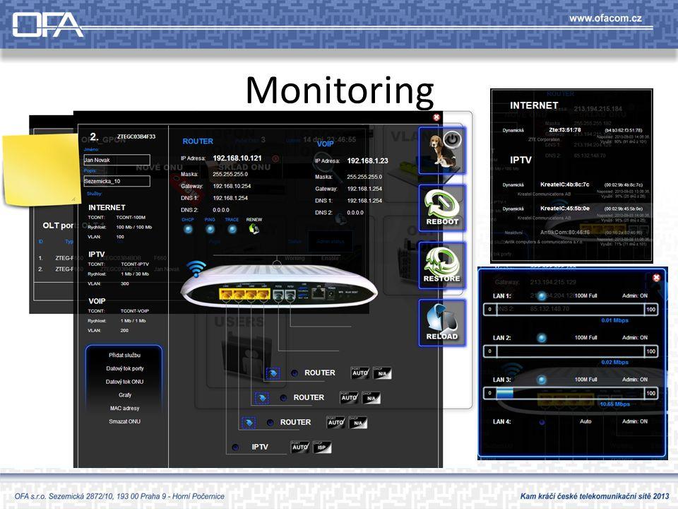 Monitoring Základní