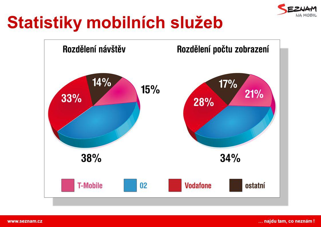 Statistiky mobilních služeb