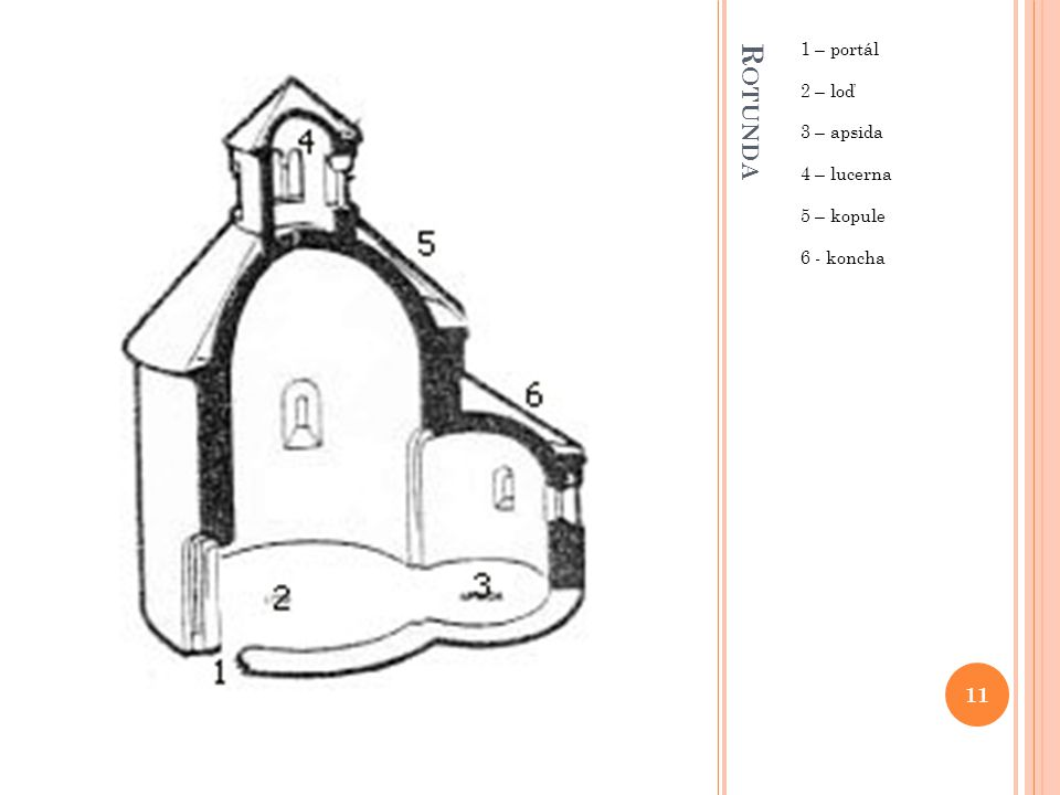 Rotunda 1 – portál 2 – loď 3 – apsida 4 – lucerna 5 – kopule