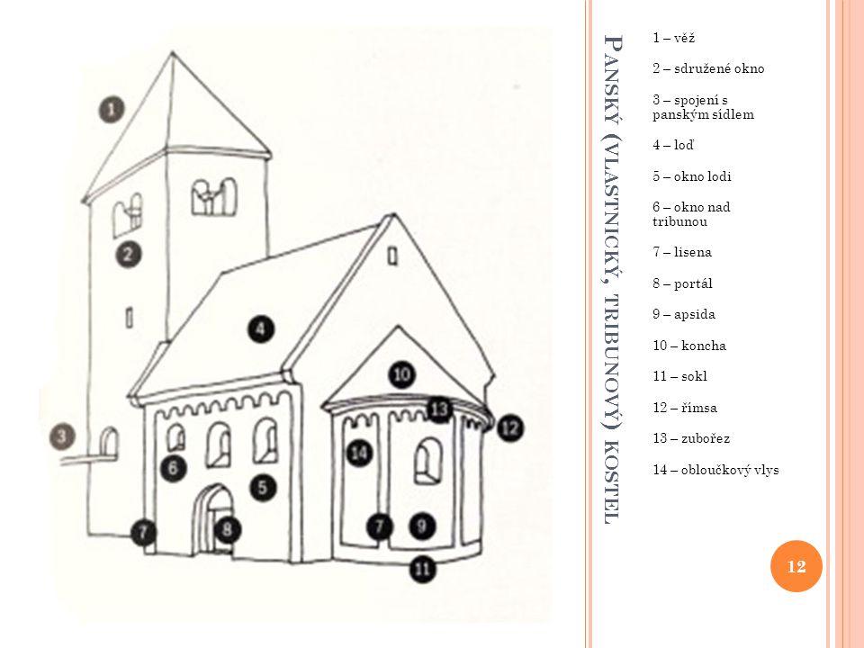 Panský (vlastnický, tribunový) kostel