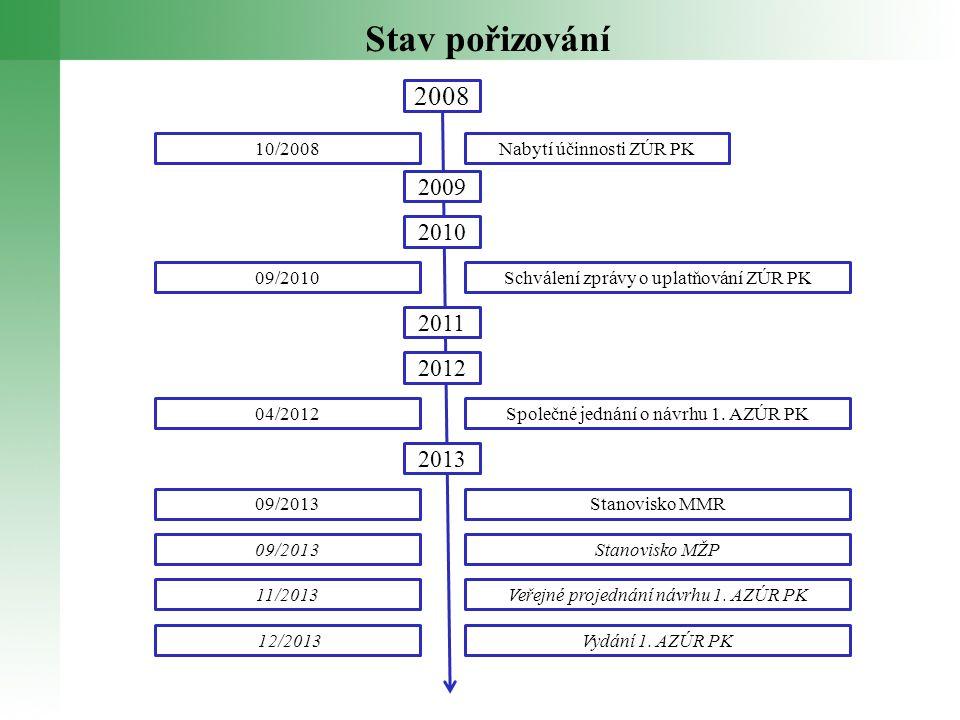 Stav pořizování 2008. 10/2008. Nabytí účinnosti ZÚR PK. 2009. 2010. 09/2010. Schválení zprávy o uplatňování ZÚR PK.