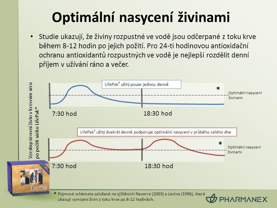 Optimální nasycení živinami