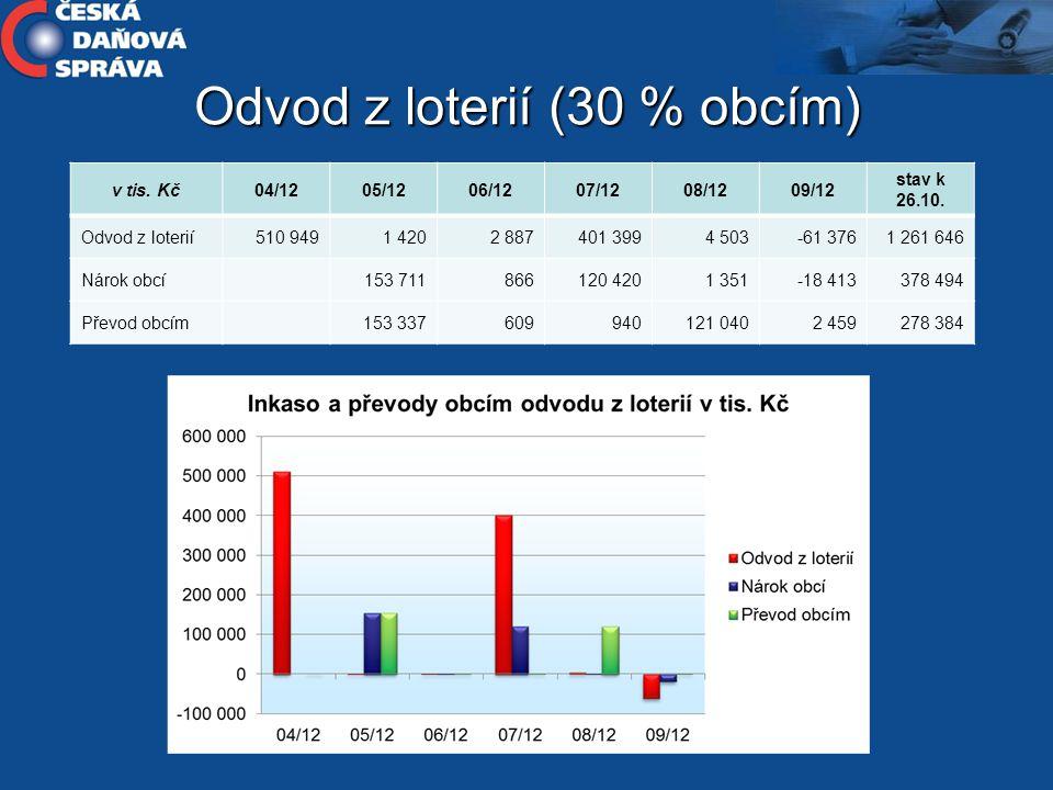 Odvod z loterií (30 % obcím)