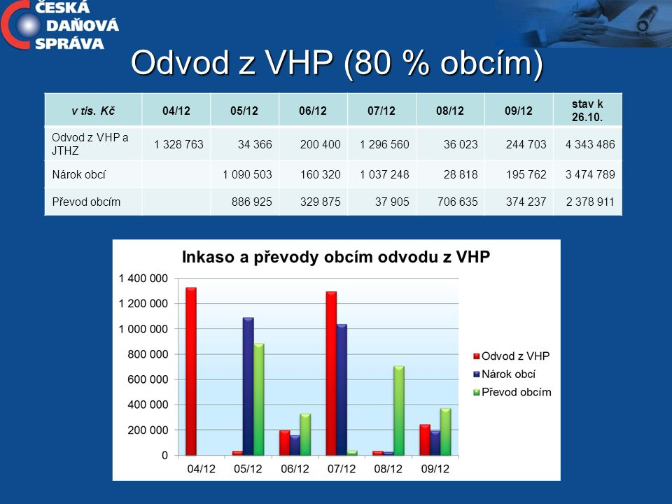 Odvod z VHP (80 % obcím) v tis. Kč 04/12 05/12 06/12 07/12 08/12 09/12