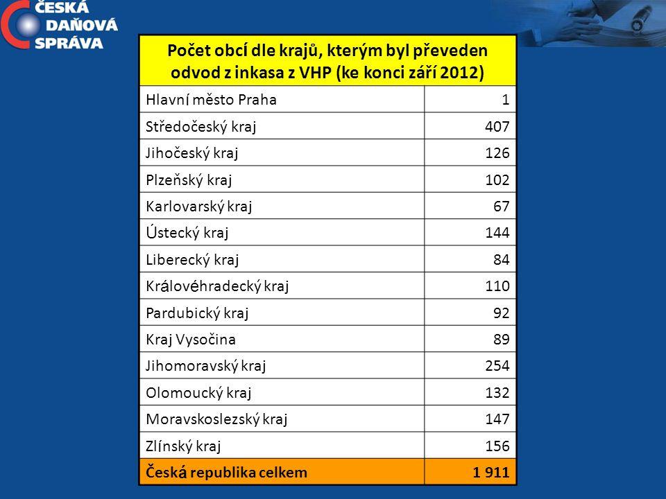 Počet obcí dle krajů, kterým byl převeden odvod z inkasa z VHP (ke konci září 2012)