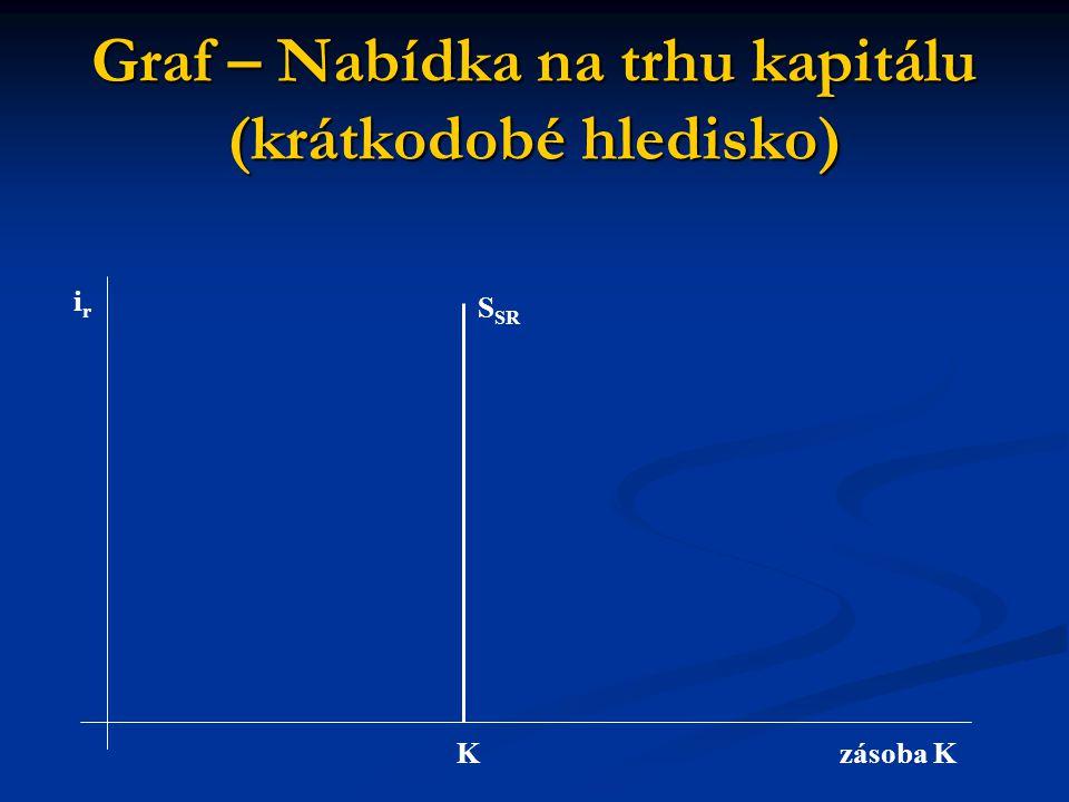 Graf – Nabídka na trhu kapitálu (krátkodobé hledisko)