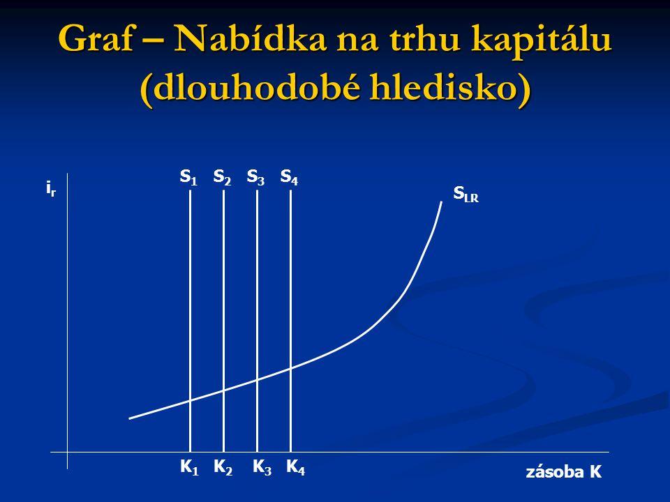 Graf – Nabídka na trhu kapitálu (dlouhodobé hledisko)
