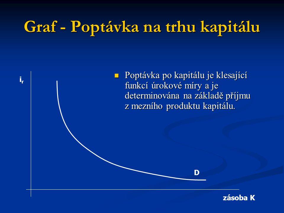 Graf - Poptávka na trhu kapitálu