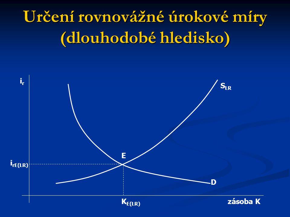 Určení rovnovážné úrokové míry (dlouhodobé hledisko)