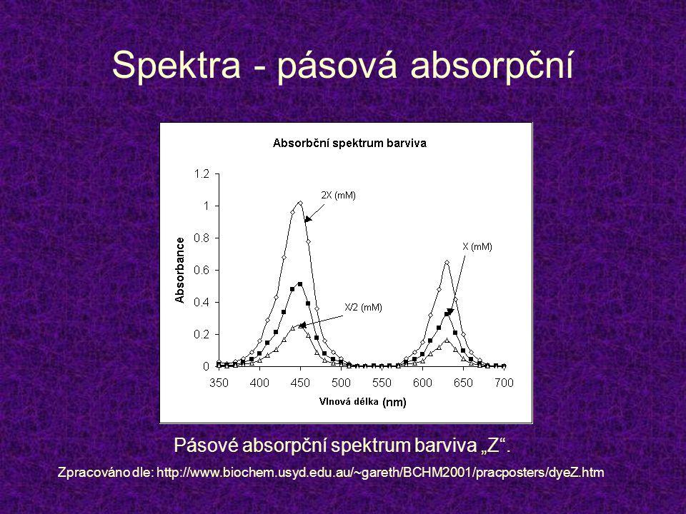 Spektra - pásová absorpční