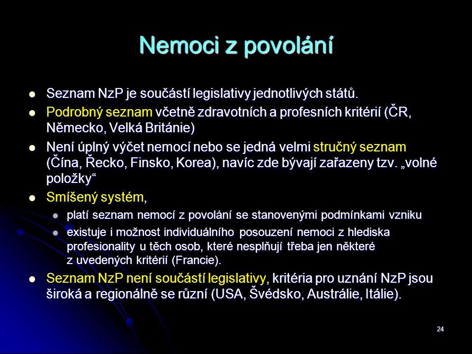 Nemoci z povolání Seznam NzP je součástí legislativy jednotlivých států.