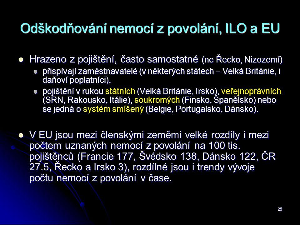 Odškodňování nemocí z povolání, ILO a EU