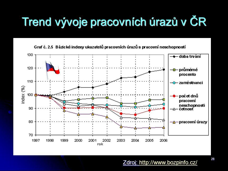 Trend vývoje pracovních úrazů v ČR