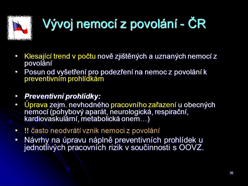 Vývoj nemocí z povolání - ČR