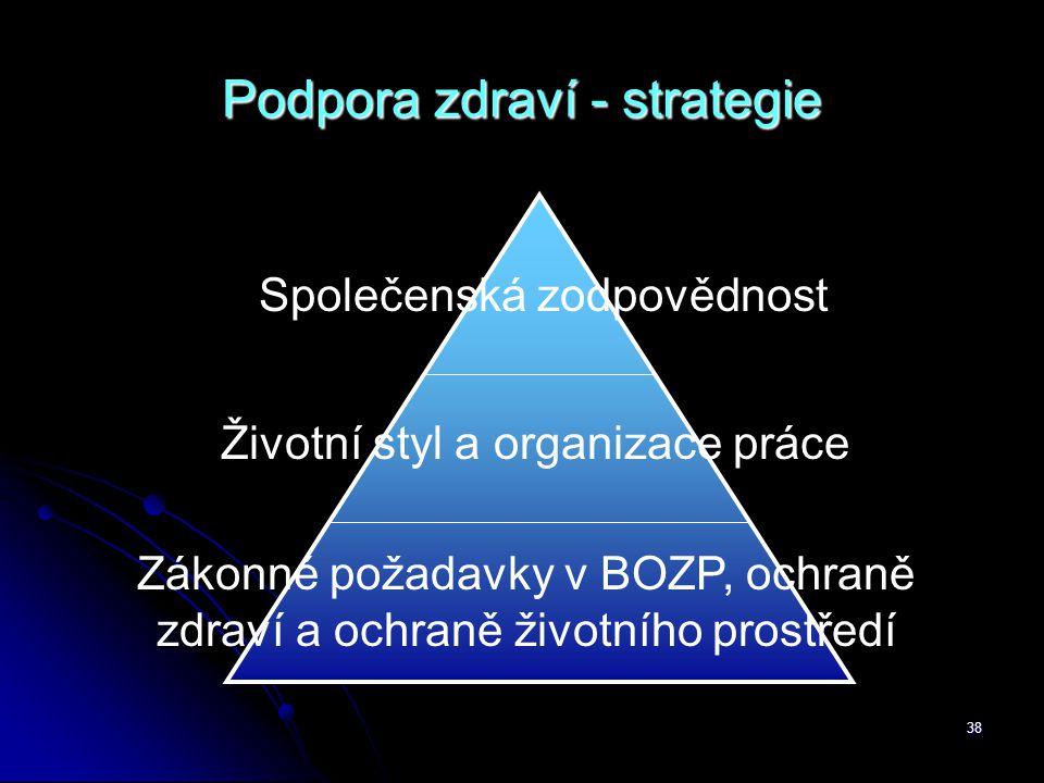Podpora zdraví - strategie