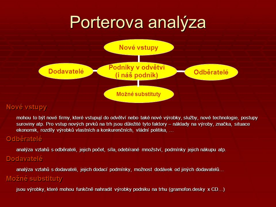 Porterova analýza Nové vstupy