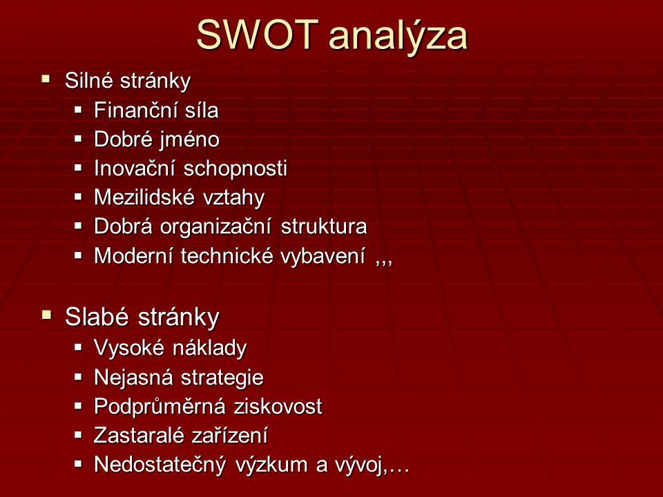 SWOT analýza Slabé stránky Silné stránky Finanční síla Dobré jméno