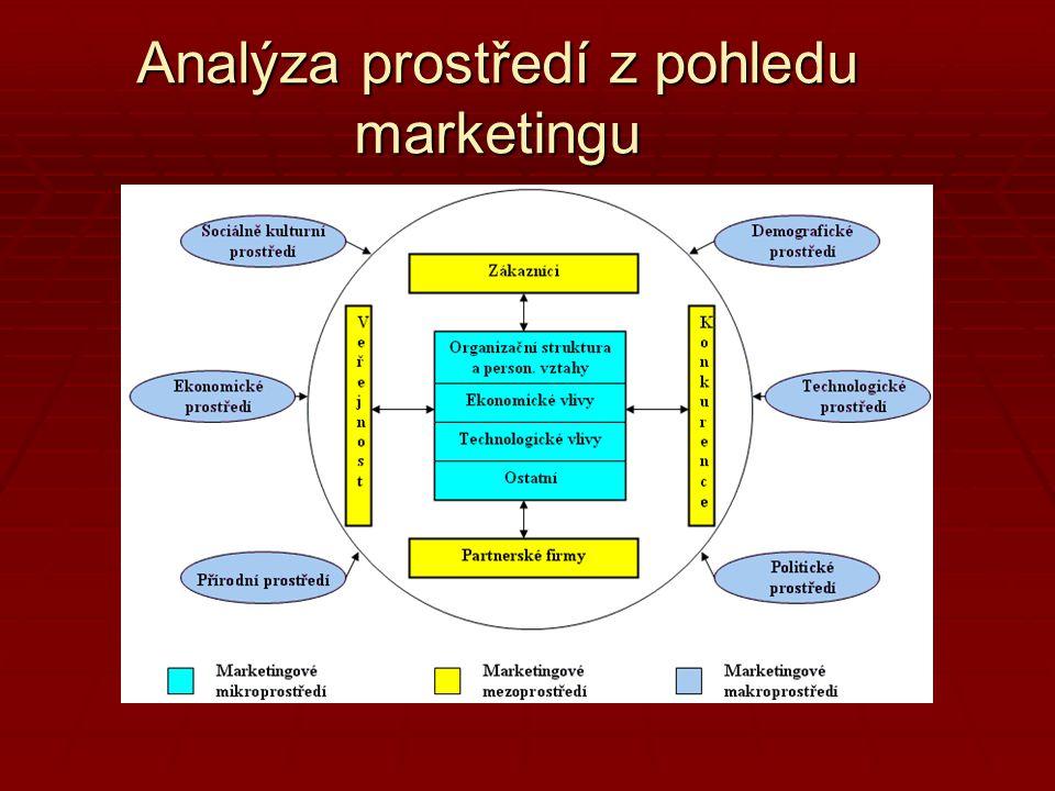 Analýza prostředí z pohledu marketingu