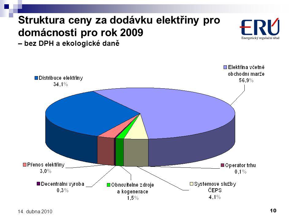 Struktura ceny za dodávku elektřiny pro domácnosti pro rok 2009 – bez DPH a ekologické daně