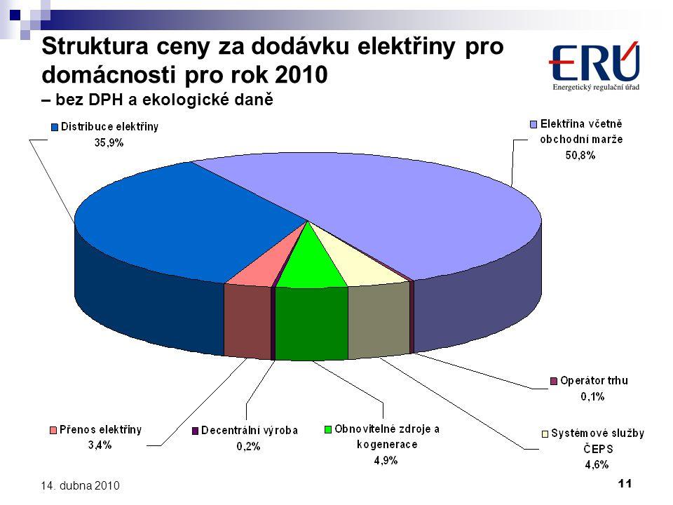 Struktura ceny za dodávku elektřiny pro domácnosti pro rok 2010 – bez DPH a ekologické daně