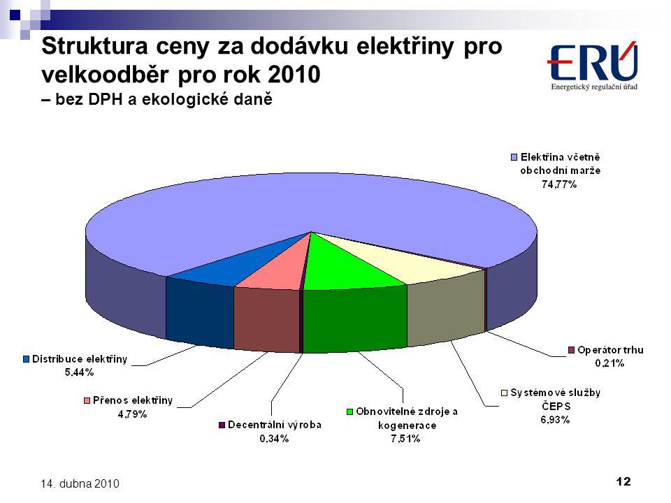 Struktura ceny za dodávku elektřiny pro velkoodběr pro rok 2010 – bez DPH a ekologické daně