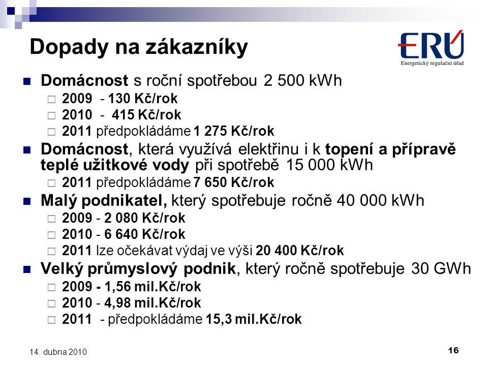 Dopady na zákazníky Domácnost s roční spotřebou 2 500 kWh