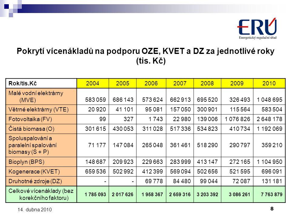 Pokrytí vícenákladů na podporu OZE, KVET a DZ za jednotlivé roky (tis