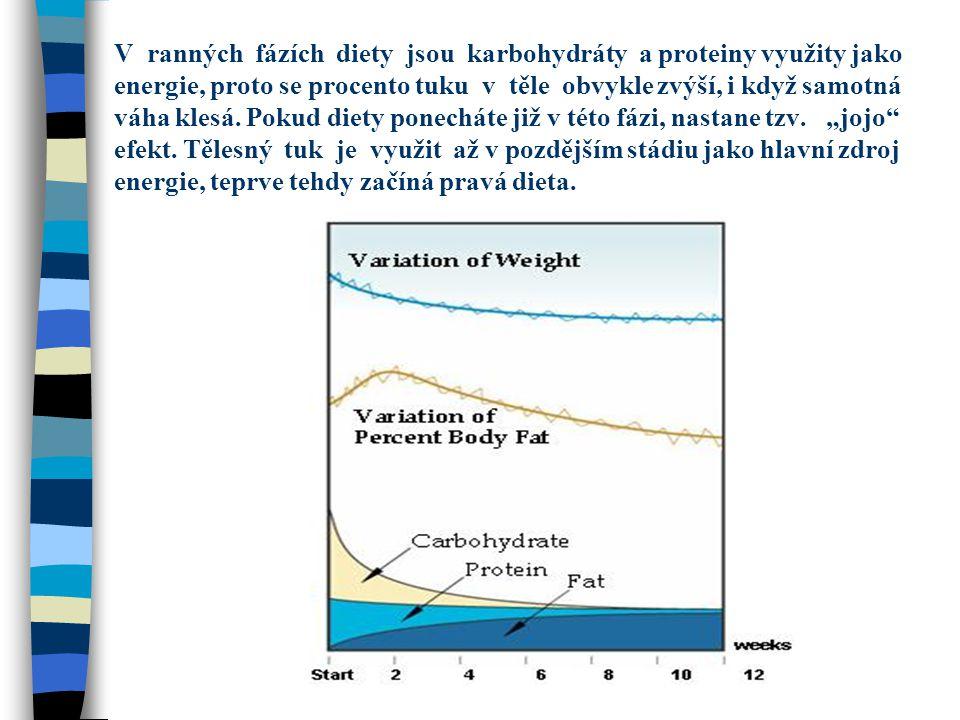 V ranných fázích diety jsou karbohydráty a proteiny využity jako energie, proto se procento tuku v těle obvykle zvýší, i když samotná váha klesá.