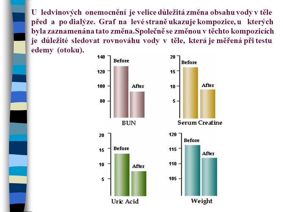U ledvinových onemocnění je velice důležitá změna obsahu vody v těle před a po dialýze.