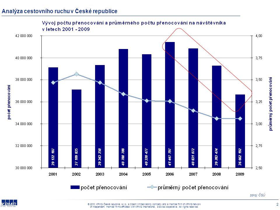 Analýza cestovního ruchu v České republice