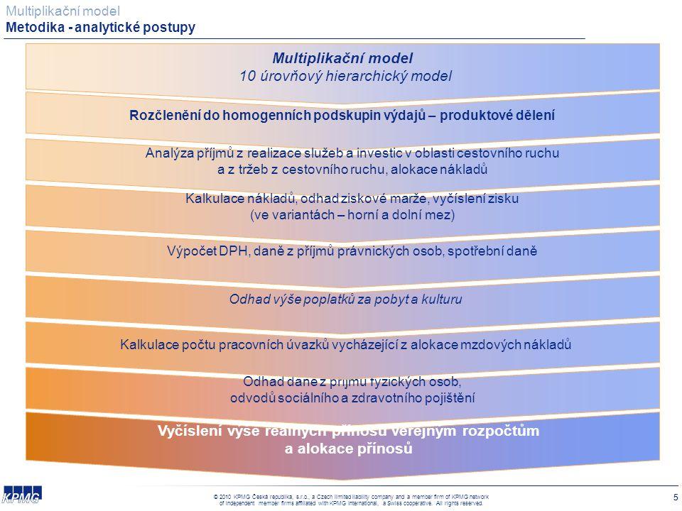 Multiplikační model Přínosy a pozitivní vlivy - vliv na zaměstnanost