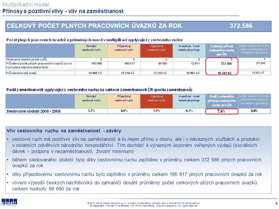 100 Kč výdaje turisty = 40,79 Kč veřejných přínosů
